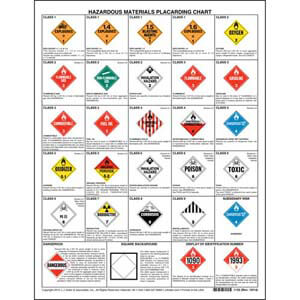 Hazardous Materials Placard Chart - 2-Sided, 8-1/2' x 11'