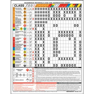 Hazmat Load and Segregation Chart - 2-Sided, Laminated