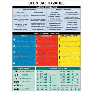 Chemical Hazards Chart