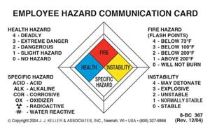 Employee Hazard Communication Card - Plastic