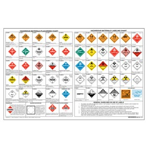 "Combined Hazardous Material Label & Placard Chart – 40"" x 26"""