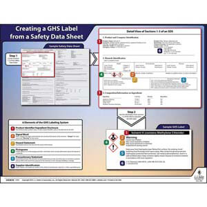 Globally Harmonized System (GHS) Label from a Safety Data Sheet Poster
