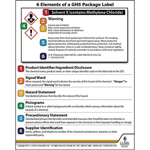 Globally Harmonized System (GHS) Package Label Wallet Card