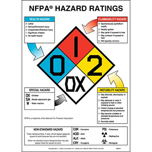 NFPA Hazard Ratings Sign