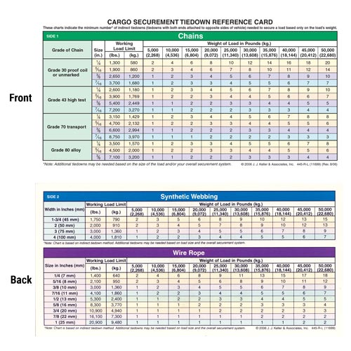 Cargo Securement Laminated Reference Card (05093)