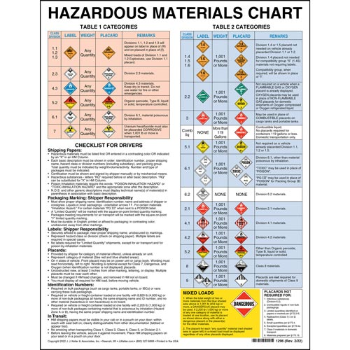 Hazardous materials chart with checklist for drivers hazardous materials chart with checklist for drivers 00259 fandeluxe Image collections