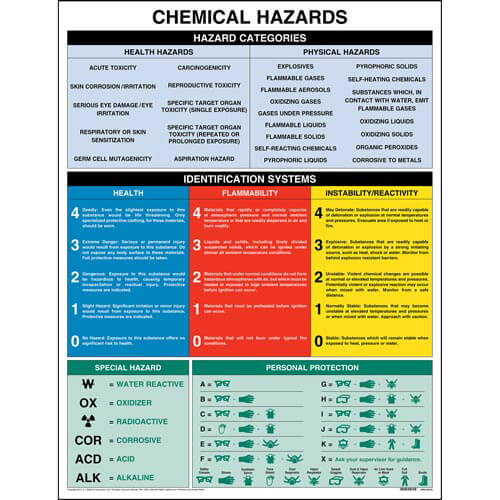 Chemical Hazards Chart (00696)