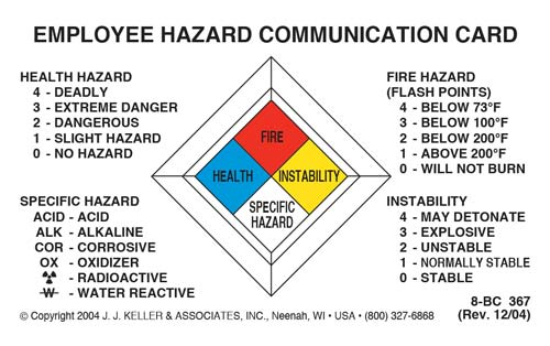 Employee Hazard Communication Card - Plastic (00744)
