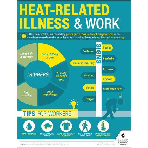 Heat-Related Illness & Work - Workplace Safety Training Poster (014256)