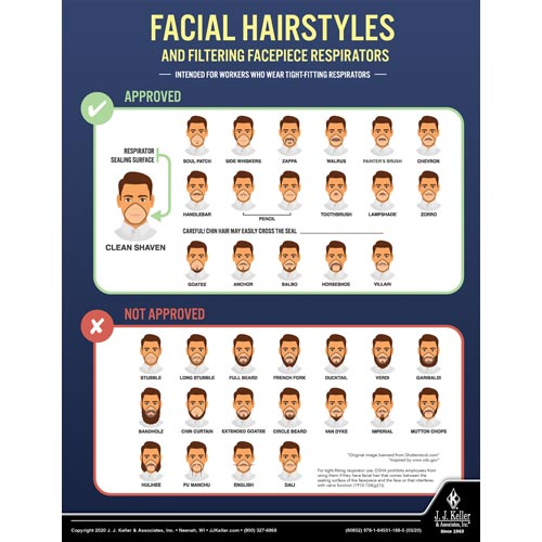 Facial Hairstyles and Filtering Facepiece Respirators Safety Poster (017160)
