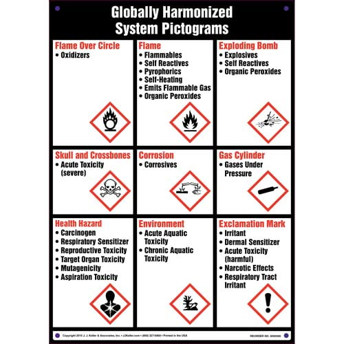 Globally Harmonized System (GHS) Pictograms Sign (011518)