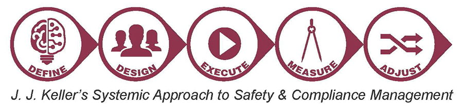 J. J. Keller's Systemic Approach to Safety & Compliance Management