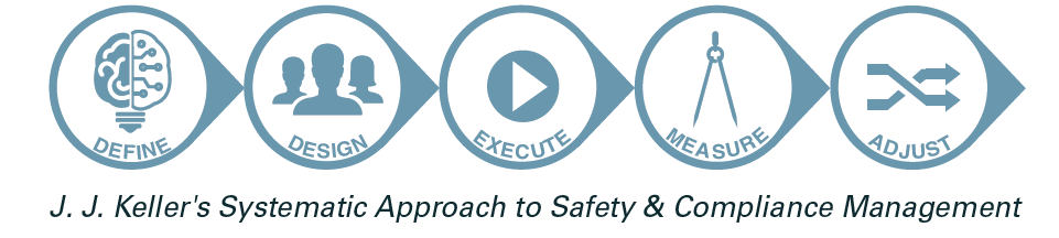 Our systematic approach to safety & compliance management: define, design, execute, measure and adjust