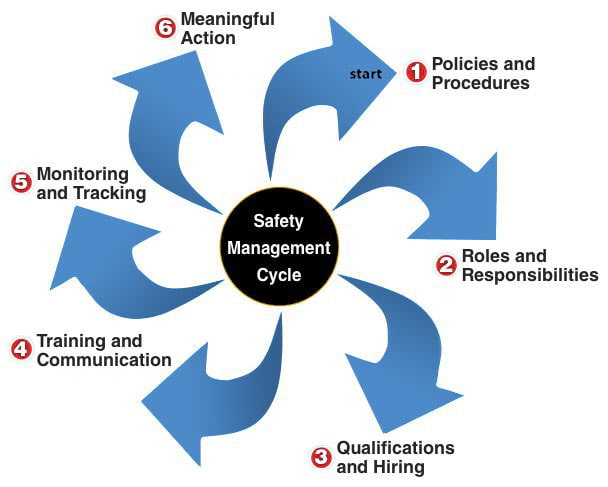 CSA Safety Management Cycle Chart
