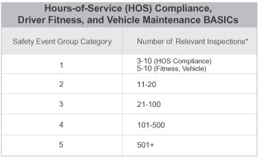 Hours-of-Service (HOS) Compliance, Driver Fitness, and Vehicle Maintenance BASICs