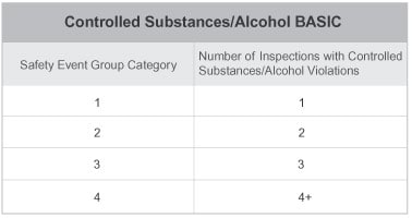 Controlled Substances/Alcohol BASIC