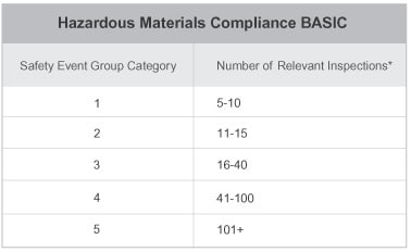 Hazardous Materials Compliance BASIC