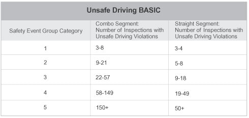 Unsafe Driving BASIC