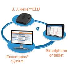 J. J. Keller's ELog System